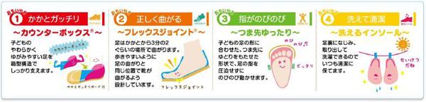 基本の4つの機能